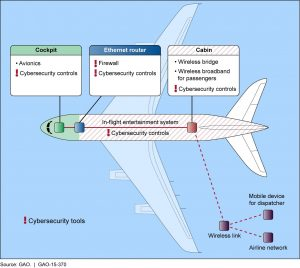 aircraft-networks